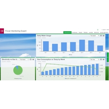 PME 8.1 WAGES dashboard example